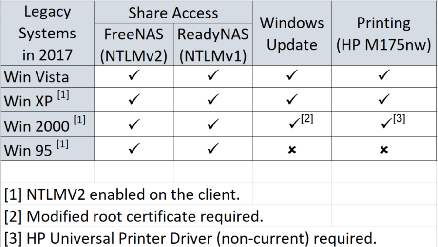 share access